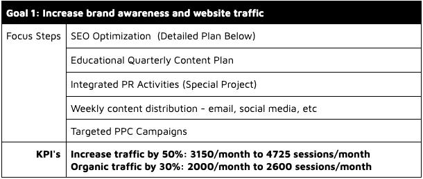 marketing kpi table